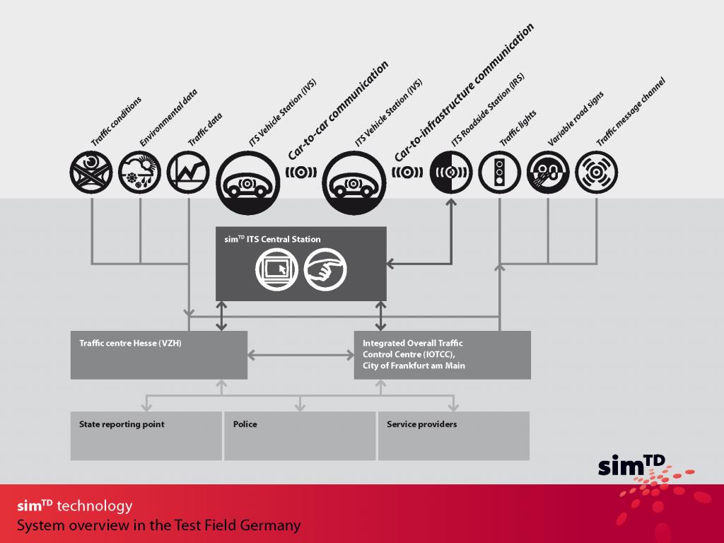 simTD Technology