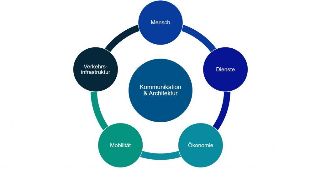 Textfeld: Abbildung 7: Forschungsgebiete der FGVT.